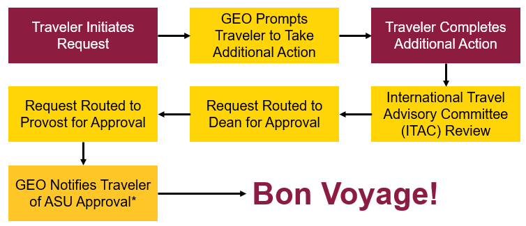 Process flow for travel requests during COVID